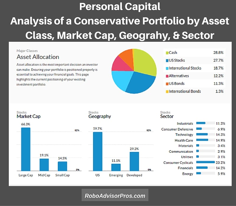 Personal Capital advisors-Personal Capital analysis of a conservative investment portfolio by asset class, market cap, geography + sector