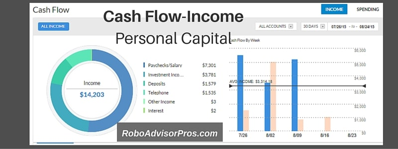 Cash Flow Chart - Income section of Personal Capital Investing tools