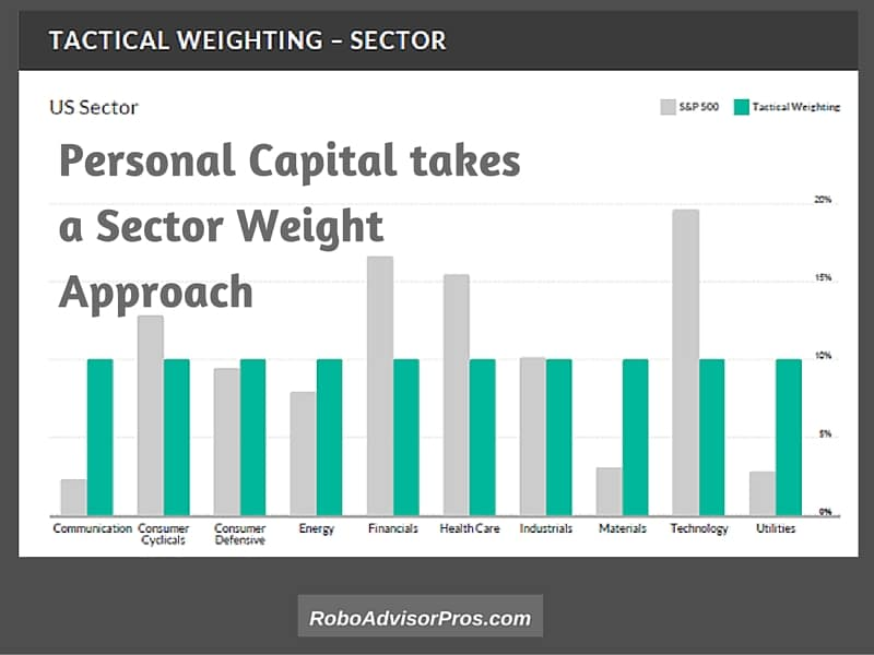 personal capital advisors tactical sector weighting approach to asset allocation