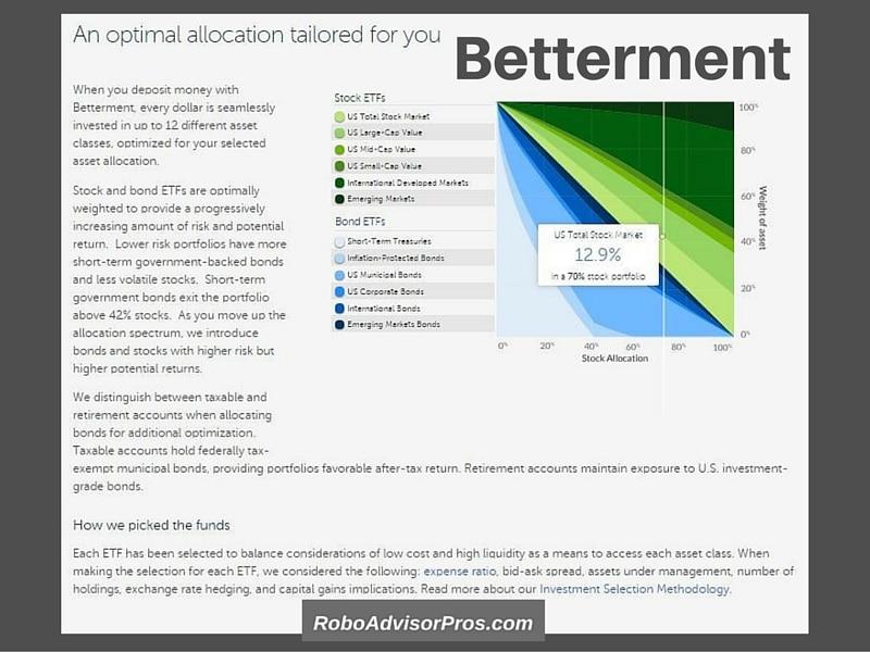 Betterment Optimal Asset Allocation - Should I sign up for Betterment?