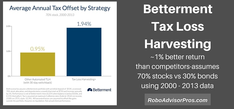 Betterment Tax Loss Harvesting Promises Extra 1% Annual Return v. Competitors
