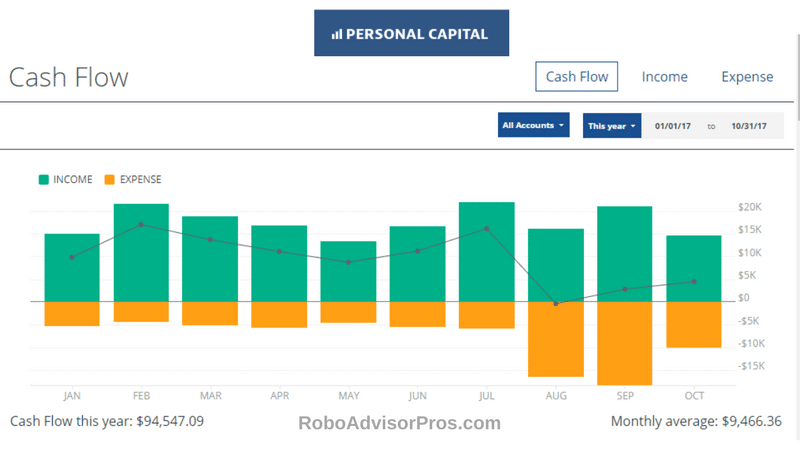 Personal Capital Software-Free cash flow, Personal Capital budgeting, income + expense tracking