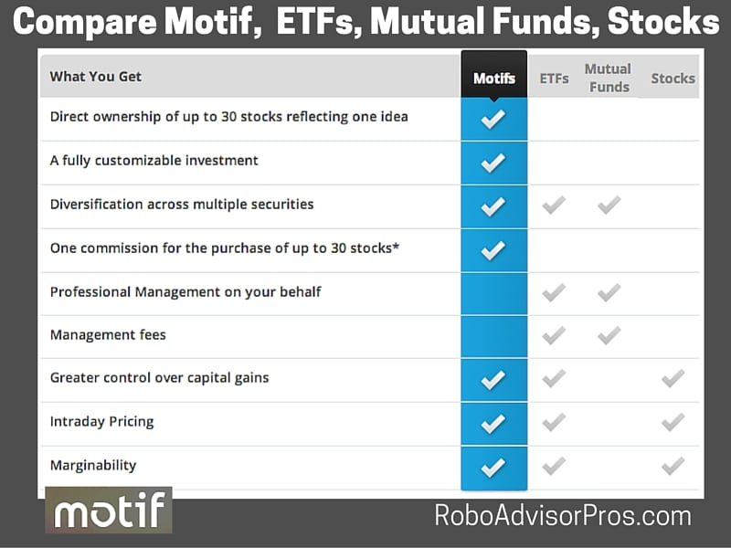 Robo-advisor or DIY - compare Motif to stocks, funds, ETFs