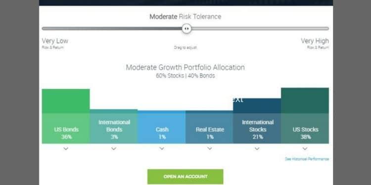 TradeKing Advisors Review_Moderate Asset Allocation Portfolio