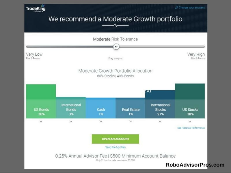 Tradeking advisors review expert opinion tradeking advisors reviewmoderate asset allocation portfolio ccuart Image collections