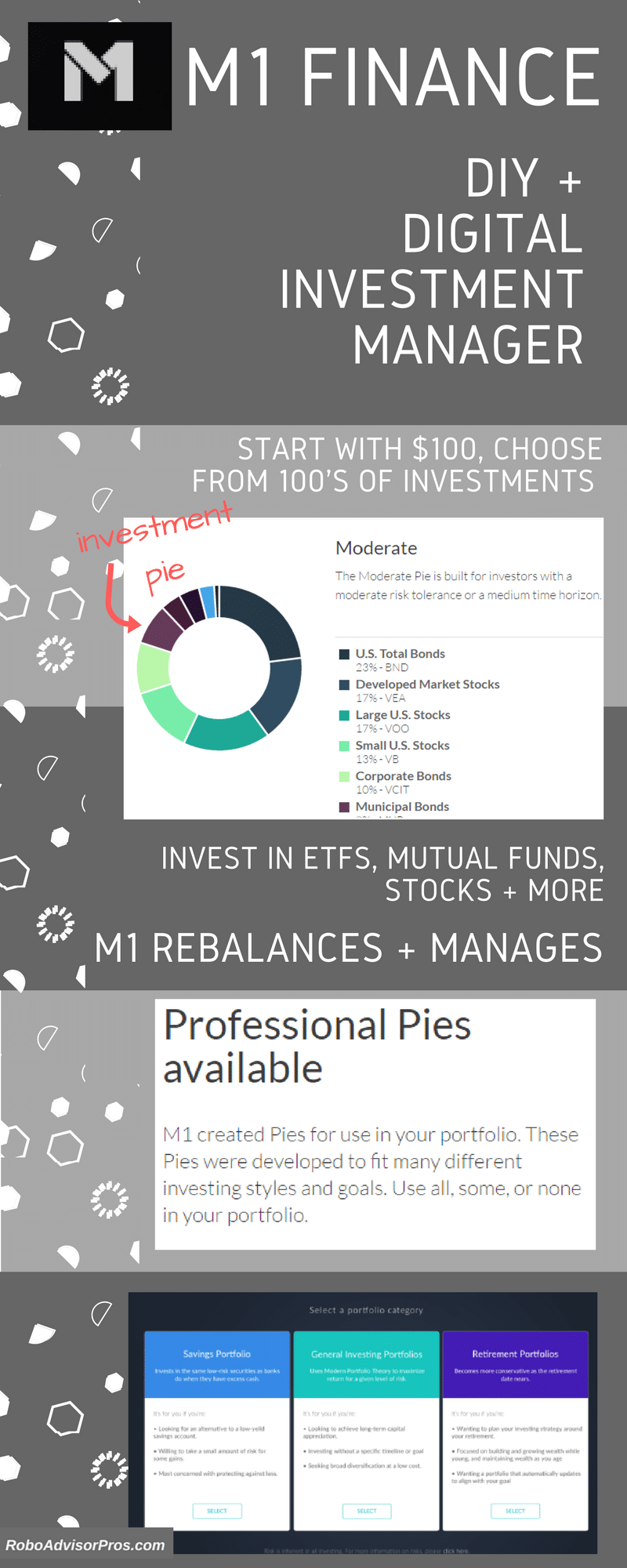 M1 Finance Review Infographic - DIY + Investment Management Robo-Advisor