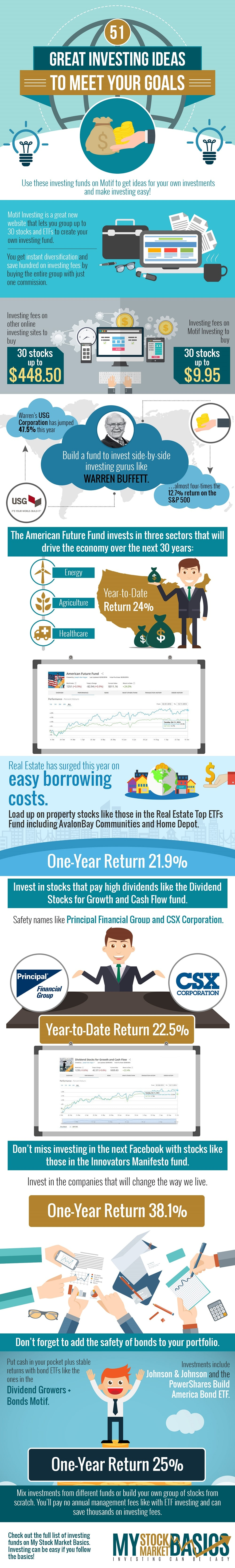 Best Site to Buy Stocks-Motif Investing