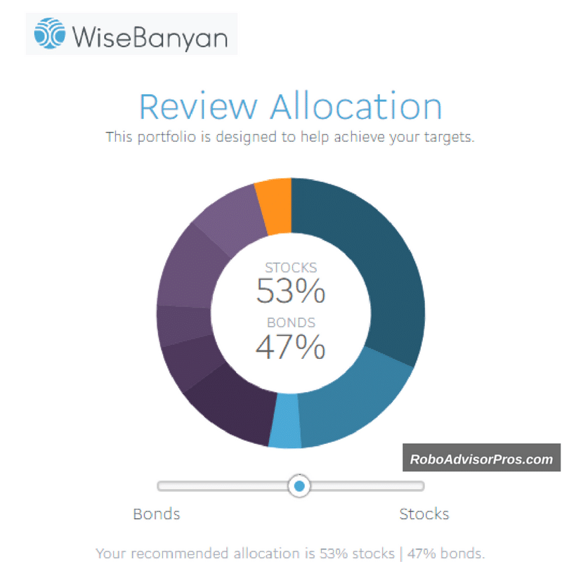 WiseBanyan Review - Investment Asset Allocation