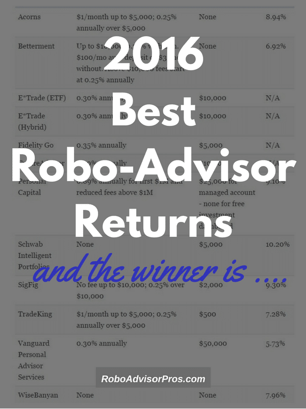2016 Best Robo-Advisor Returns - Find out who takes the robo-advisory crown