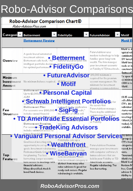 Robo-Advisor Comparison Chart-12 robos-10 features