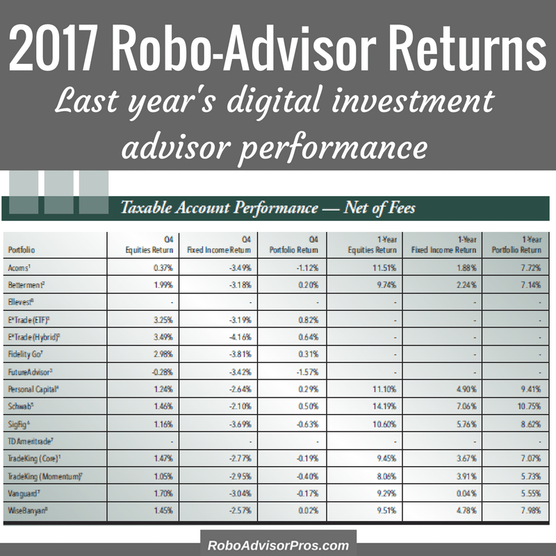 2017 best robo-advisor performance + returns from the top digital investment managers.