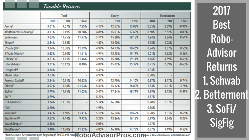 Best robo advisor returns 2017. Find out the top performing robo advisors year-to-date and one year.