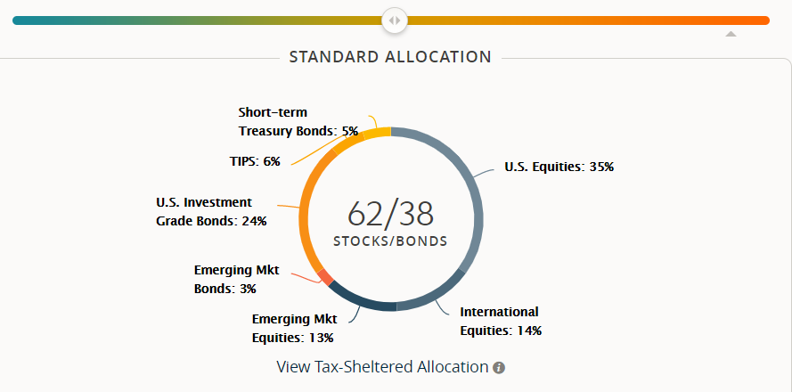 SigFig asset allocation chart for moderate risk level