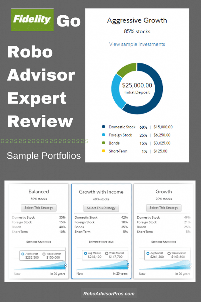 Fidelity Robo-Advisor Review - Passive Index and Active ...