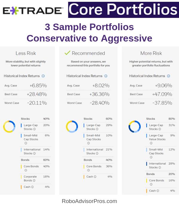 E*TRADE Core Portfolios from conservative to aggressive