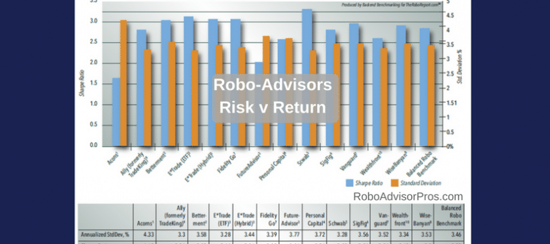 Robo advisors risk v return data can help make wise investment decisions.