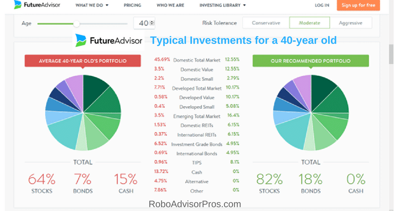 FutureAdvisor Review-Typical asset allocation and investments for a 40-year old investor