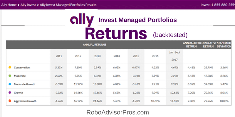 Ally Invest Managed Portfolio returns (backtested)