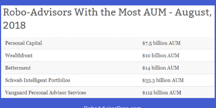 Robo-advisors-with-most-AUM-August-2018