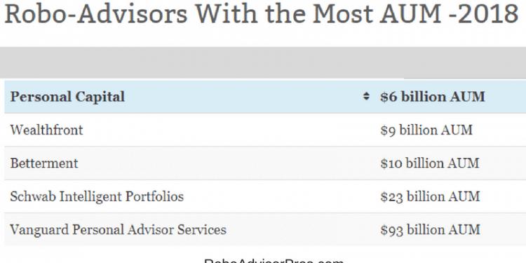 2018 largest robo-advisors aum