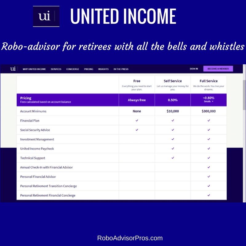 United Income Review - Robo-adviser for retirement. Fees and service levels.