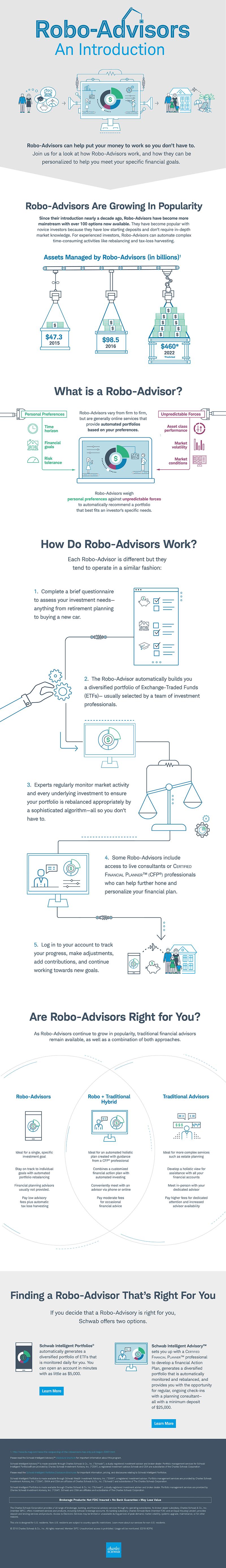 Schwab-robo-advisor-infographic
