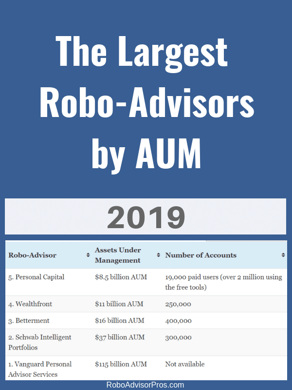 Largest robo-advisors by AUM