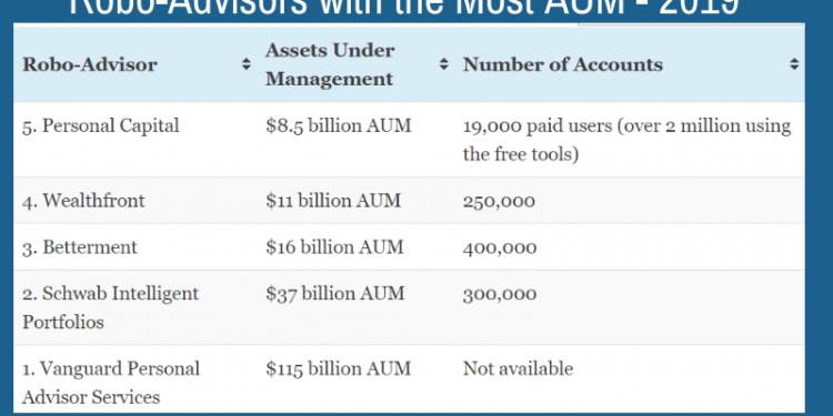 Best Robo Advisor 2020 2019 Robo Advisors With the Most AUM   Who's Winning the Digital