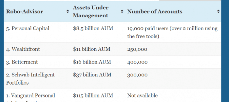 Robo-Advisors with the Most AUM 2019