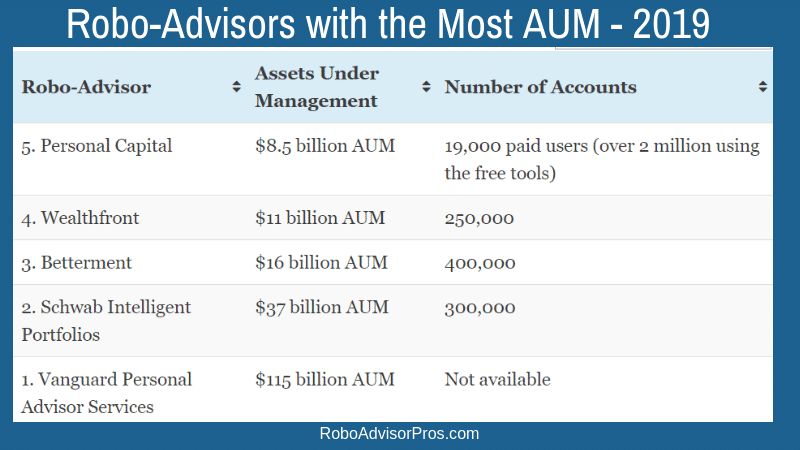 List of Robo-Advisors 2019 - Best 32 Fintech Investment Managers