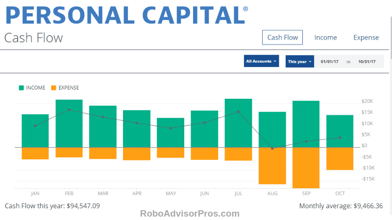 Personal Capital income and expenses graph