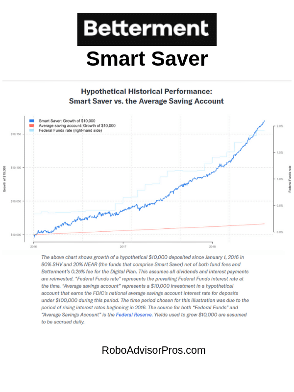 betterment returns - smart saver