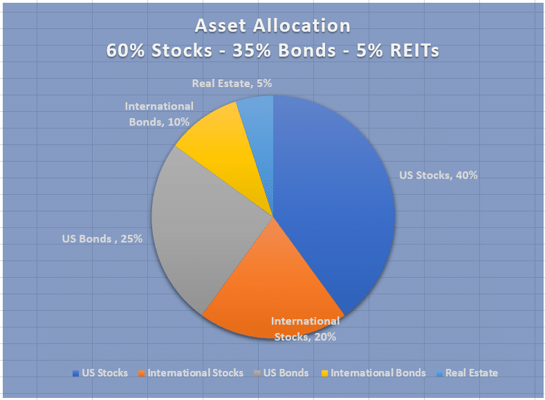 Best robo-advisor performance - asset allocation chart