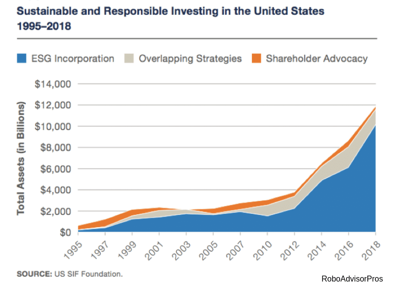 sustainable + responsible investing- 1995-2018 growth graph
