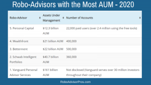 top 5 robo advisors with most aum 2020