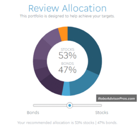 axos invest asset allocation