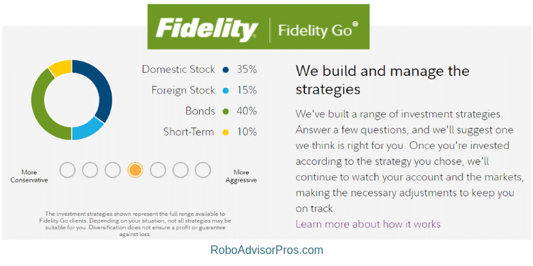 Fidelity Go Review - Expert Robo-Advisor Review