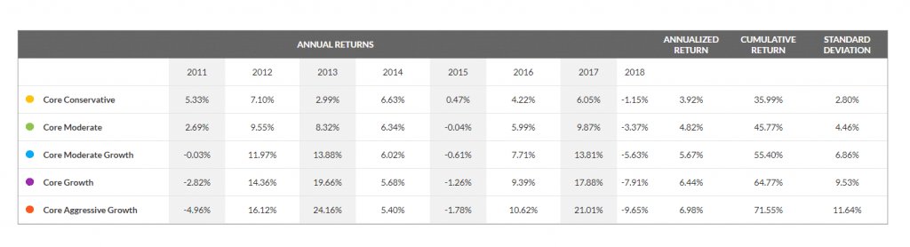 Ally Managed Portfolios Robo-Advisor Returns Chart