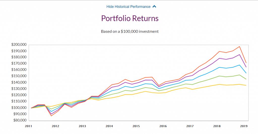 Ally Invest Managed Portfolio Performance Graph
