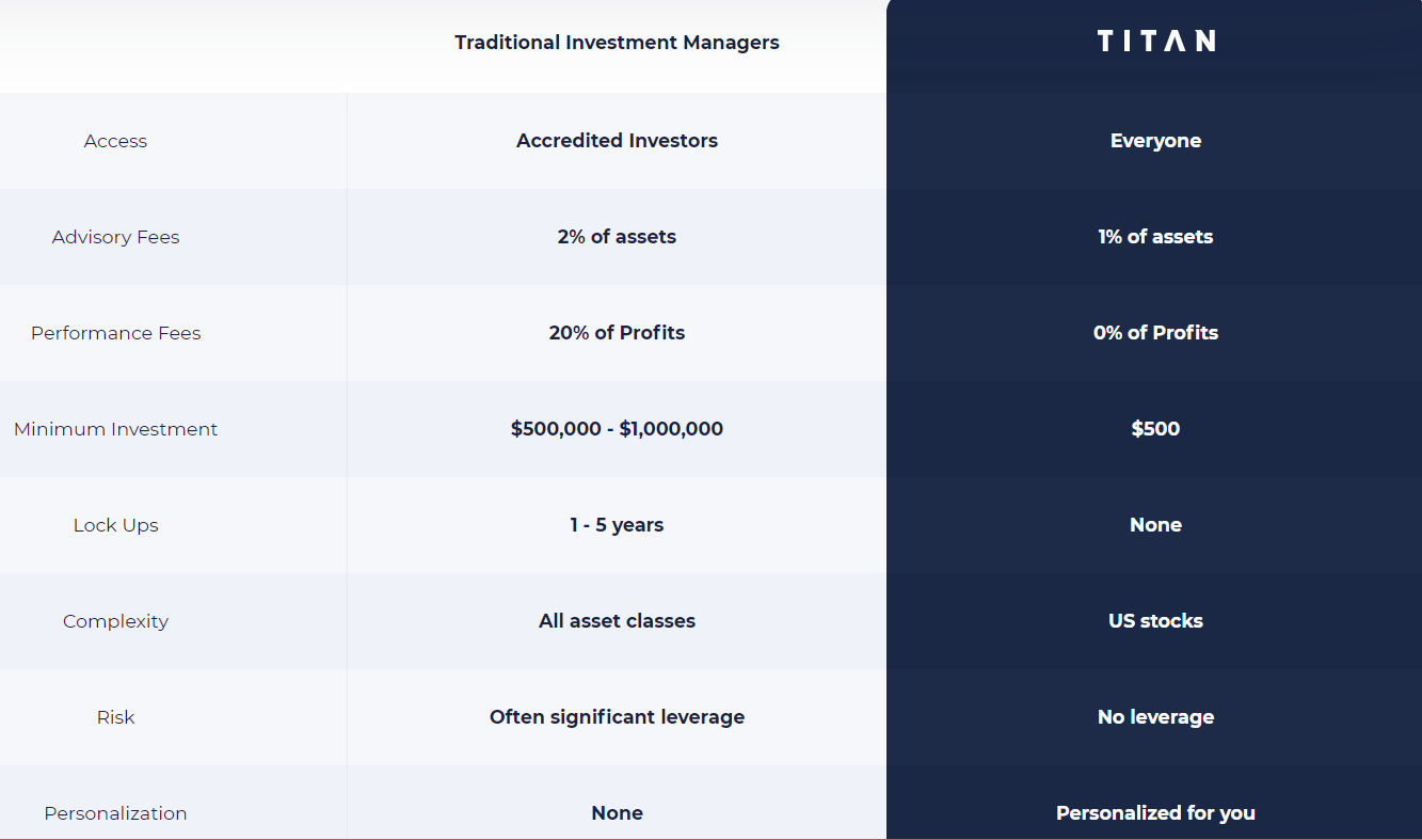 Titan invest hedge fund comparison