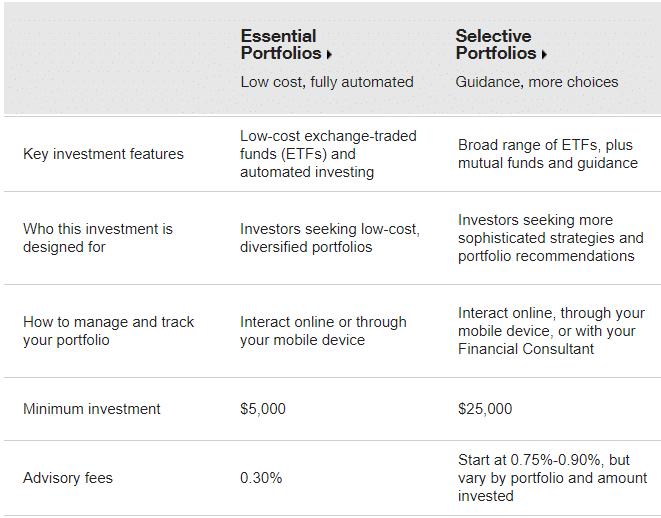 td ameritrade essential portolios vs selective portfolios