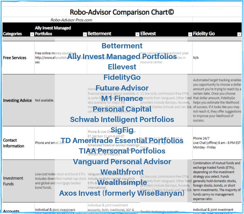 Robo-Advisor Comparison Chart