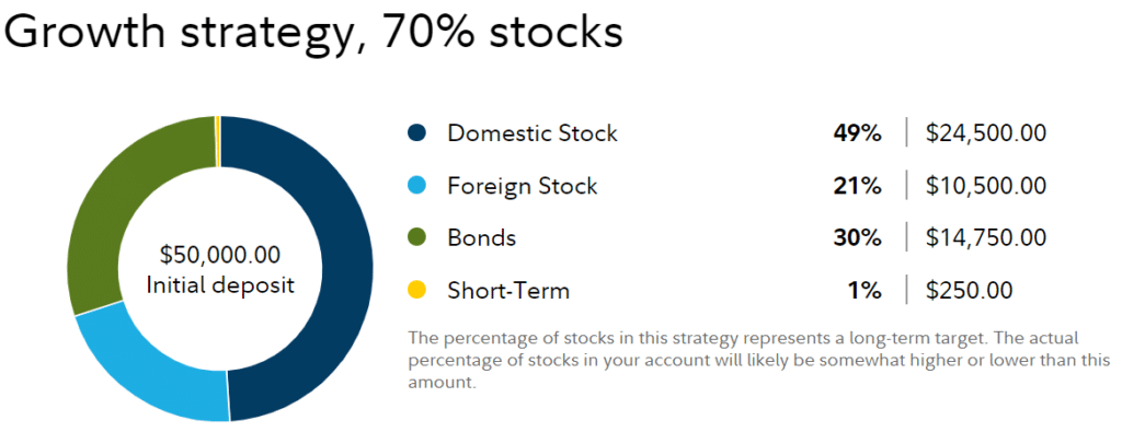fidelity go investment portfolio