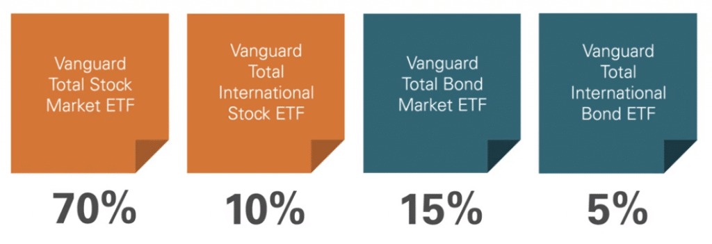 List of Vanguard Digital Advisor ETFs