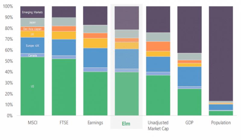 Elm partners asset allocation vs various benchmarks