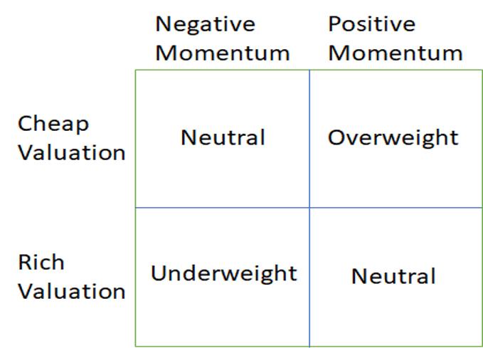 elm partners dynamic asset allocation grid