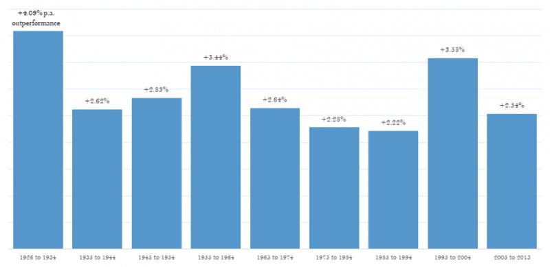 Static Passive Portfolio Returns vs. Value and Momentum Fluid Asset Allocation
