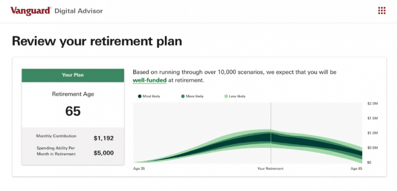 vanguard digital retirement planner sample