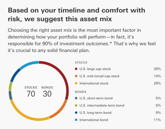 personal advisor asset allocation image