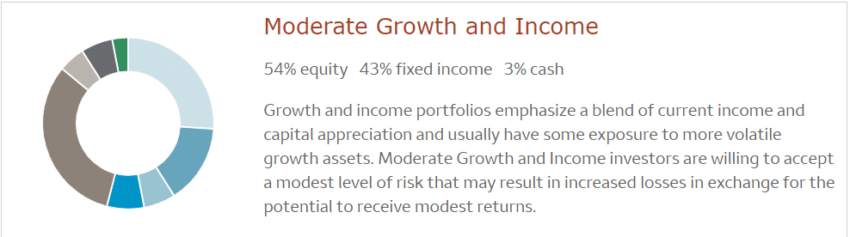 Wells Fargo Intuitive Investors moderate growth income portfolio